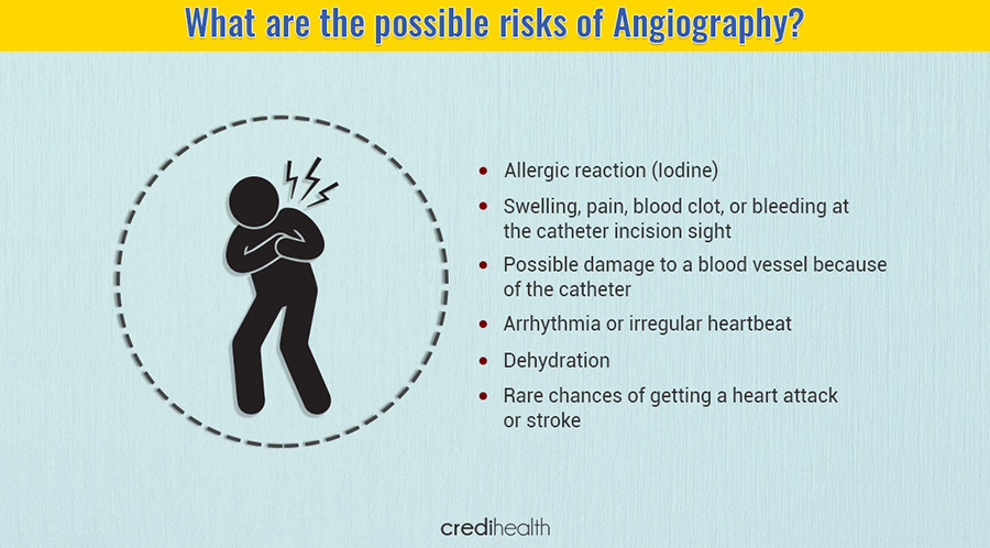 Coronary angiography test 1